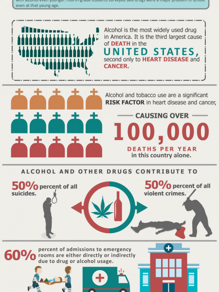 Facts about alcohol and drug abuse | Alcohol Recovery Services Infographic