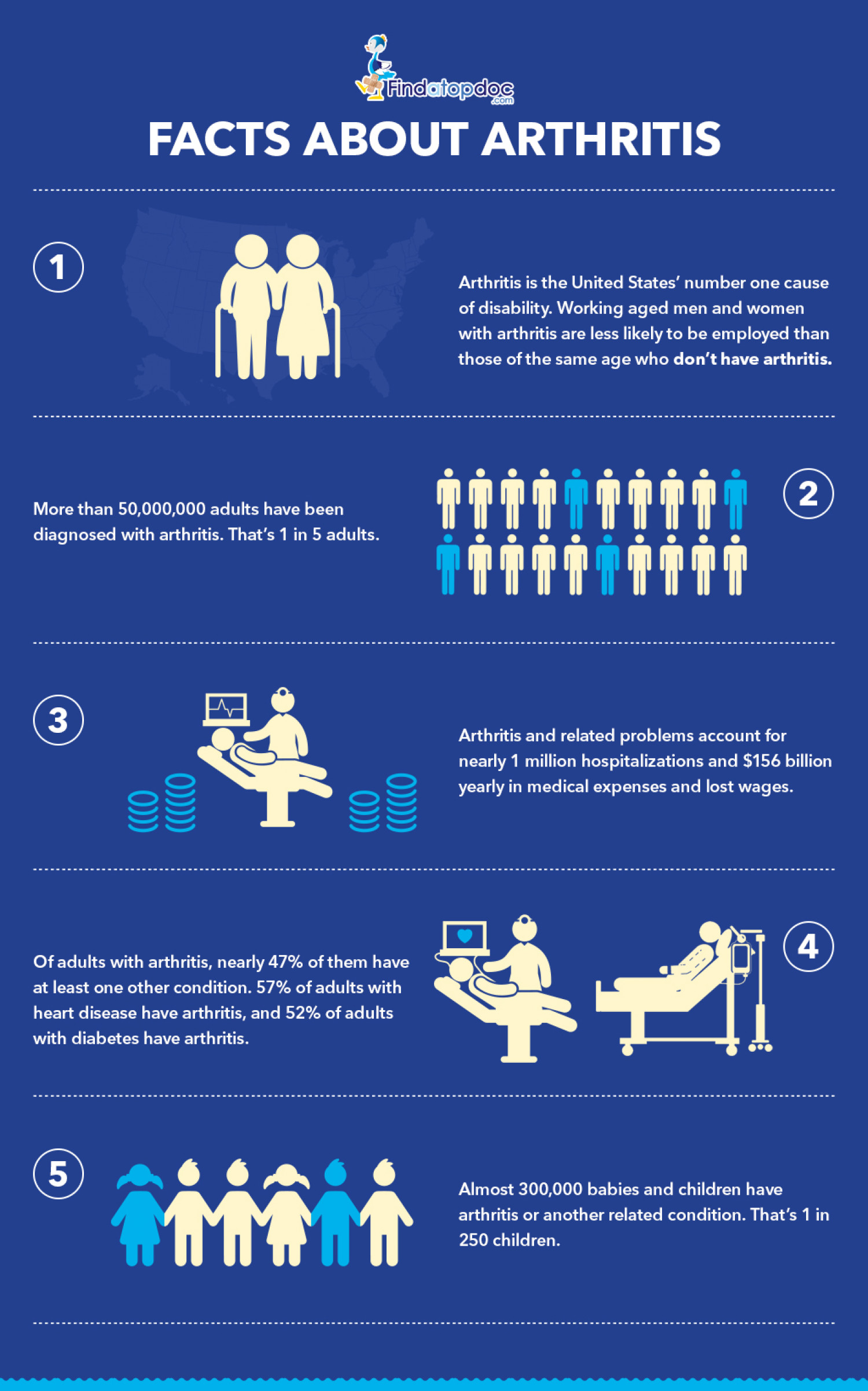 Facts About Arthritis in United States Infographic
