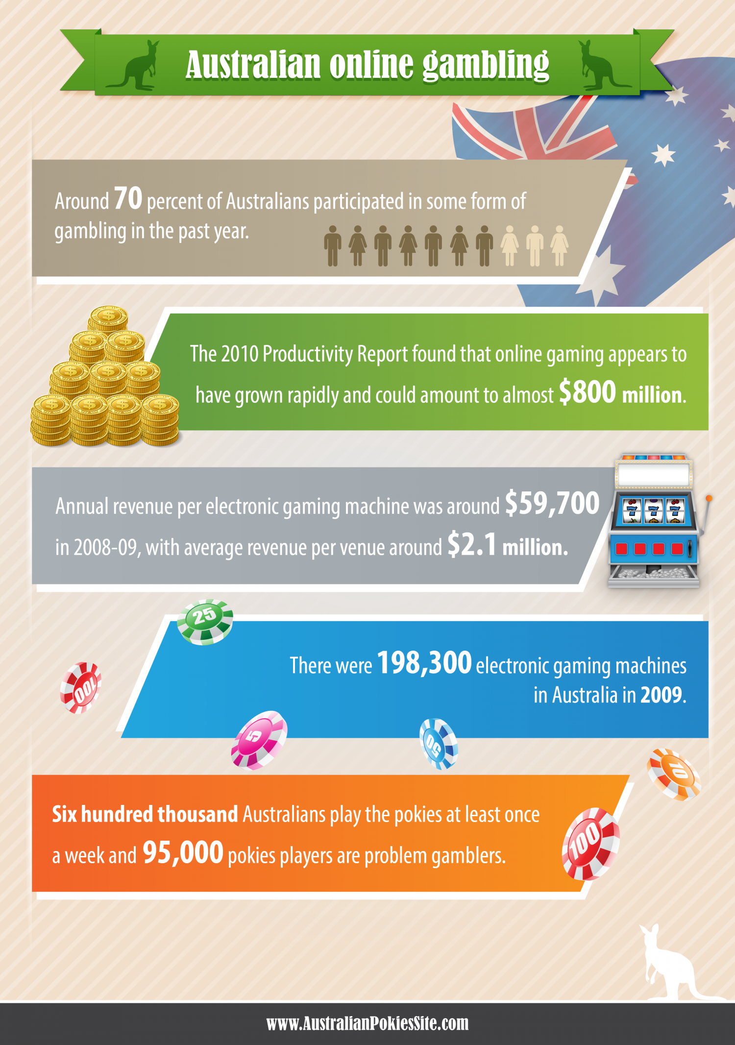 Gambling Facts Australia