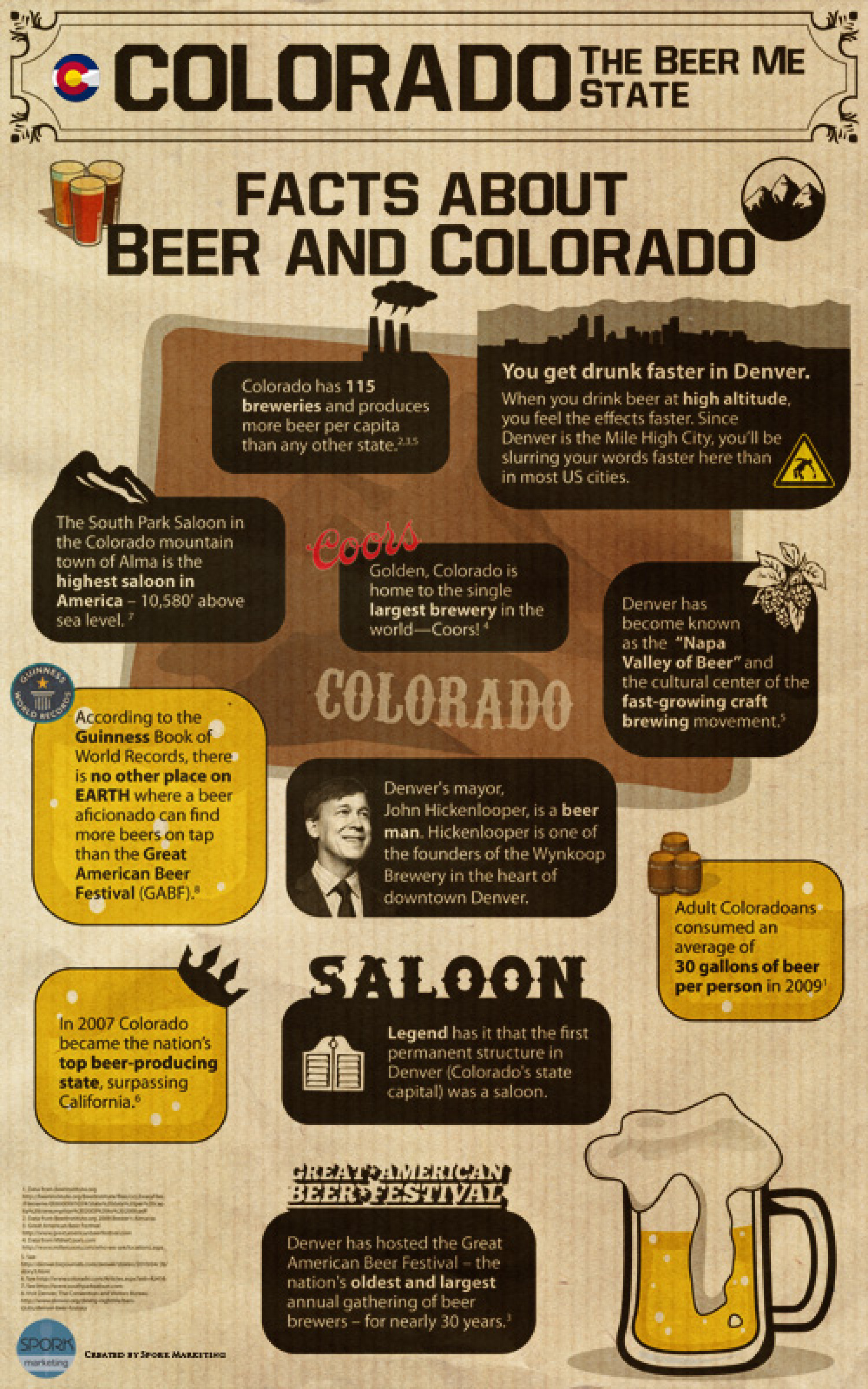 Facts about Beer and Colorado Infographic