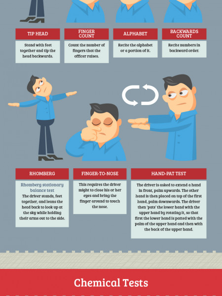 Driving Under the Influence Infographic