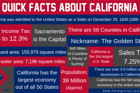 Facts about California Infographic