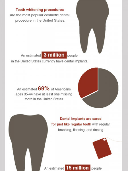 Facts About Dental Hygiene Infographic