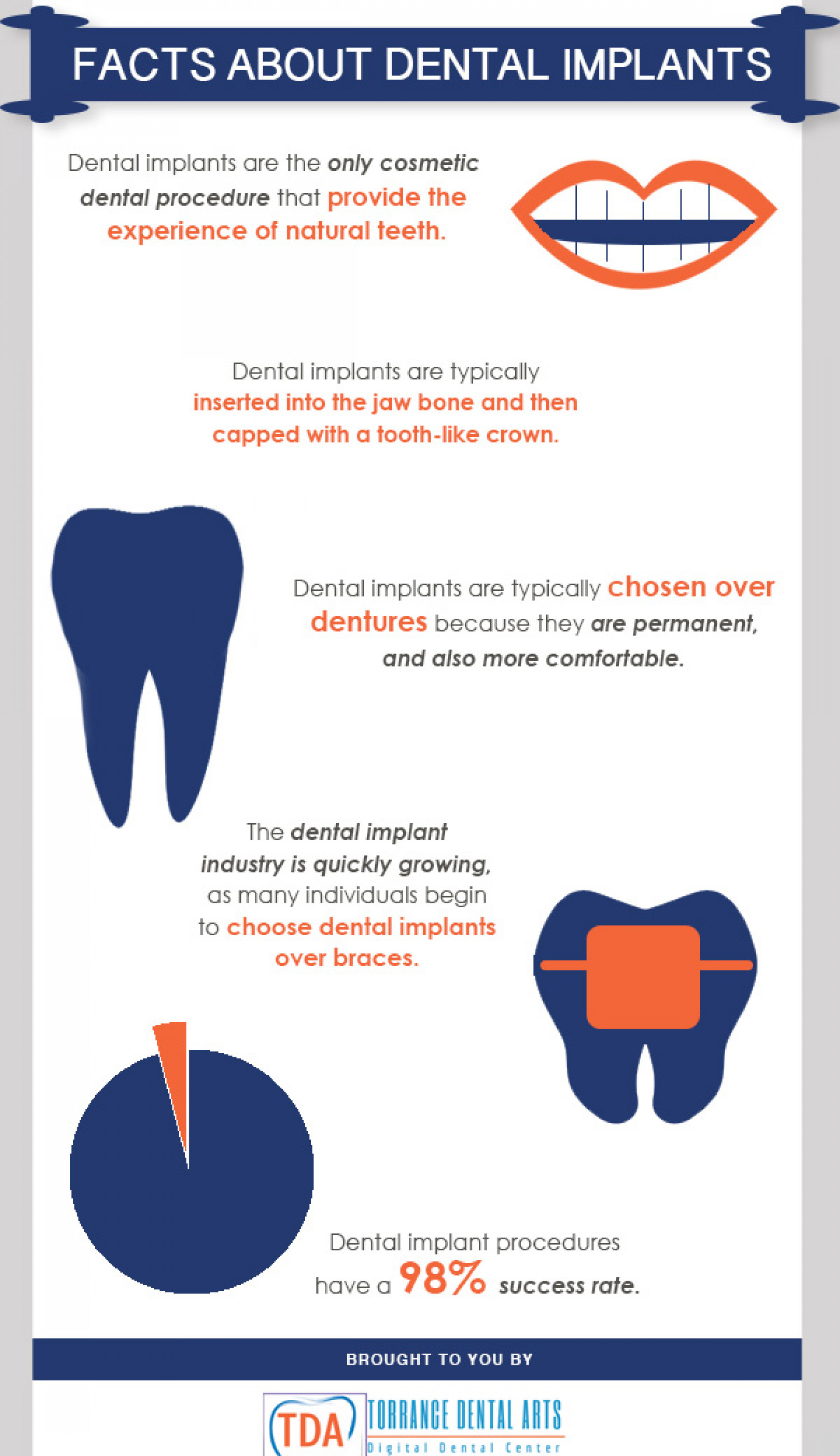 Facts About Dental Implants Infographic