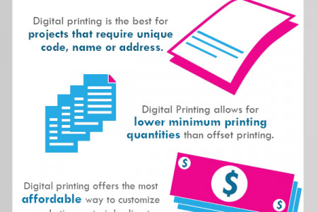 Facts about digital printing - Infographic Infographic