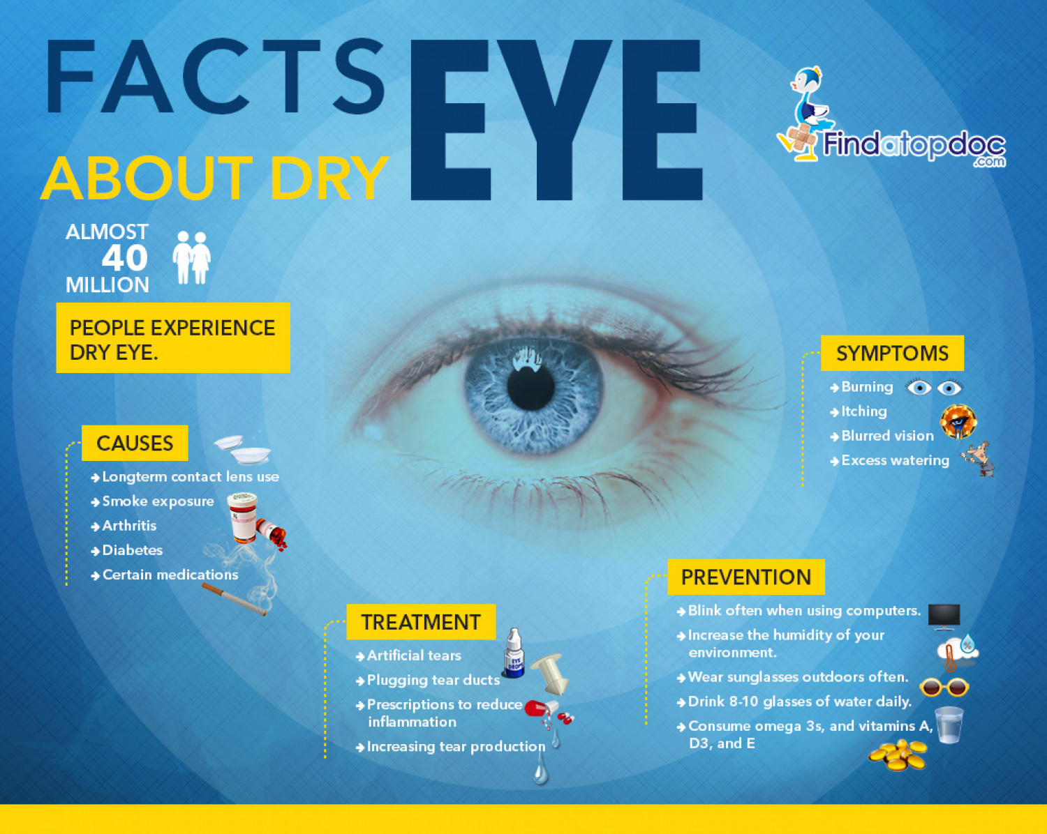 78960fc626c What is Dry Eye  Facts About Dry Eye Infographic