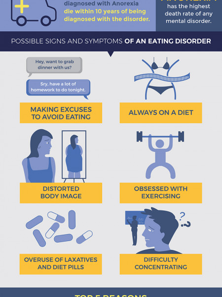 Facts About Eating Disorders Infographic