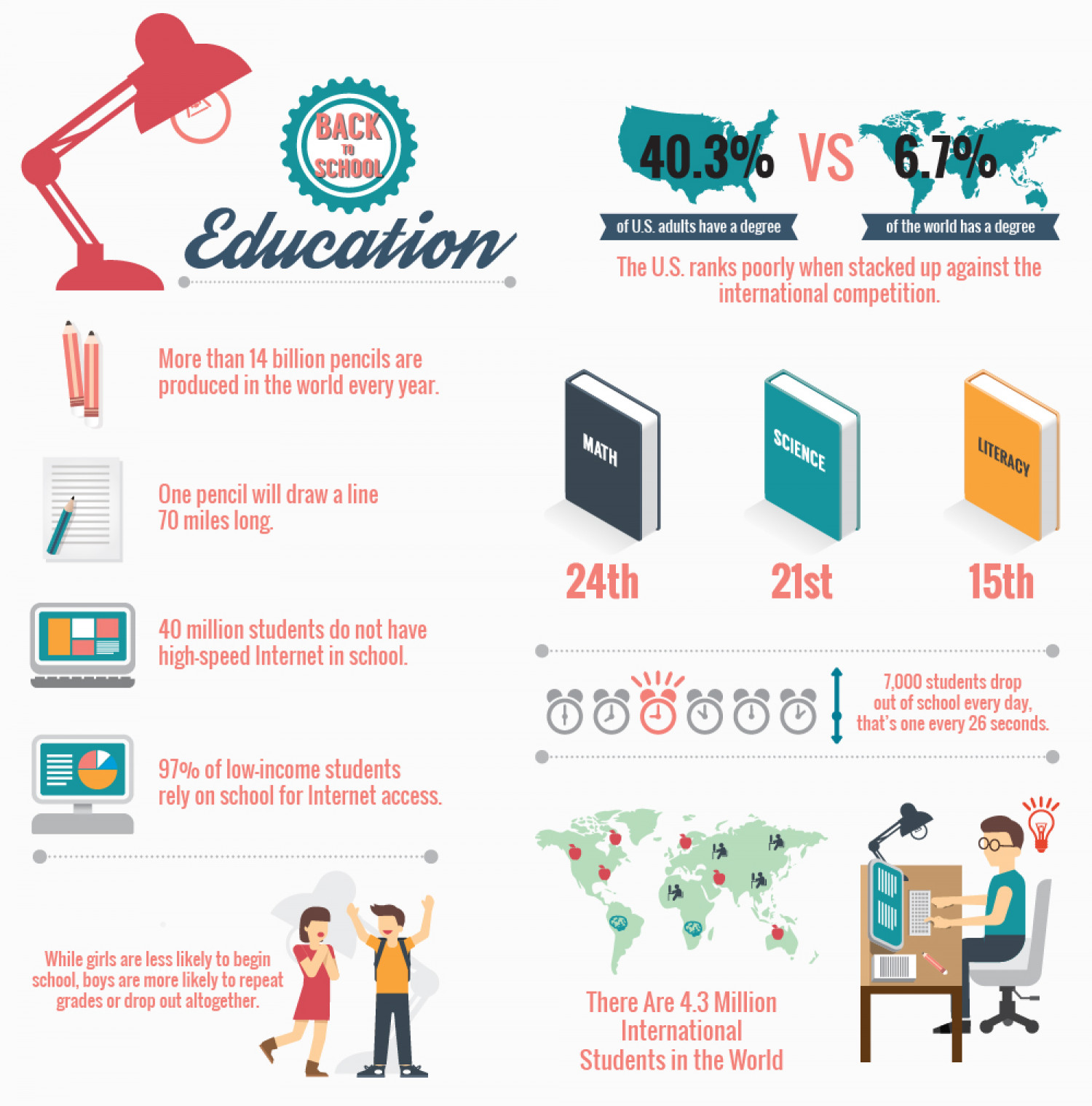 Facts about Education  Infographic
