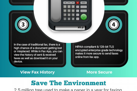 Facts About Fax App Usage Infographic