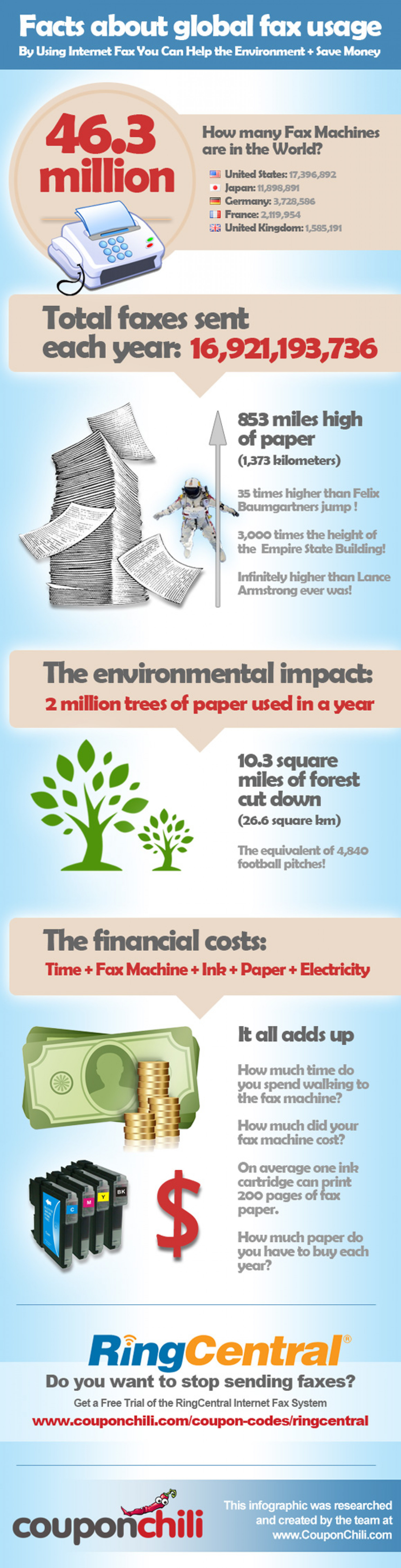 Facts About Global Fax Usage Infographic