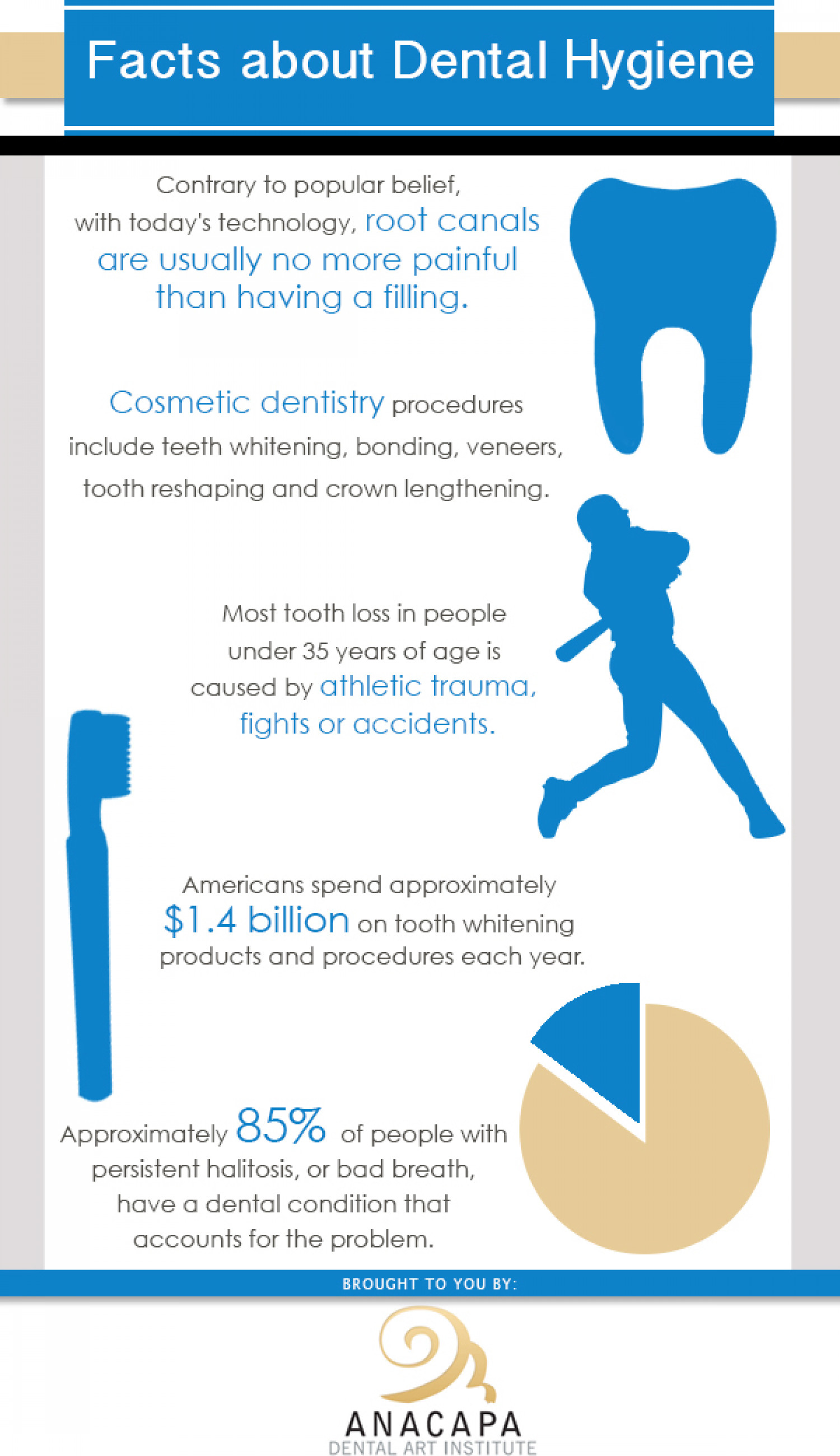 Facts About Hygiene Infographic