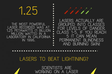 Facts About Lasers Infographic