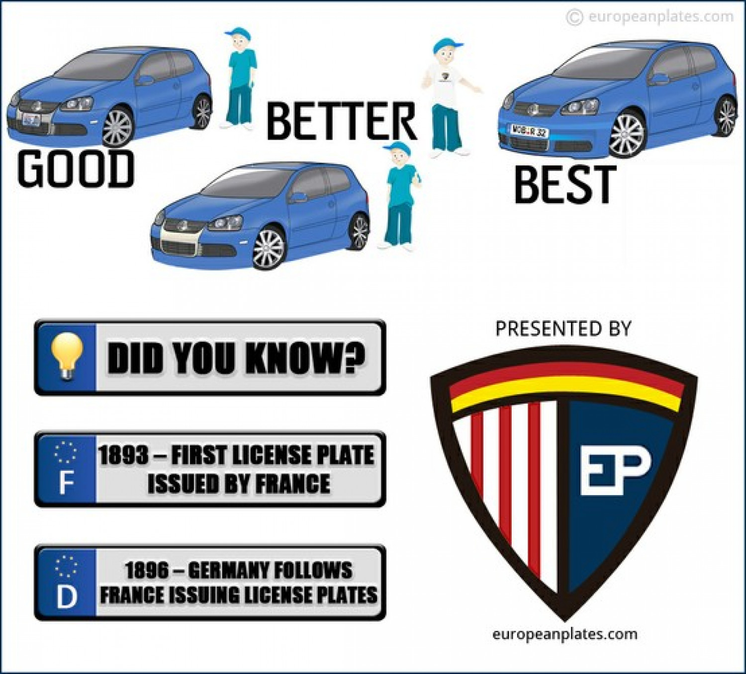 Facts about license plates Infographic