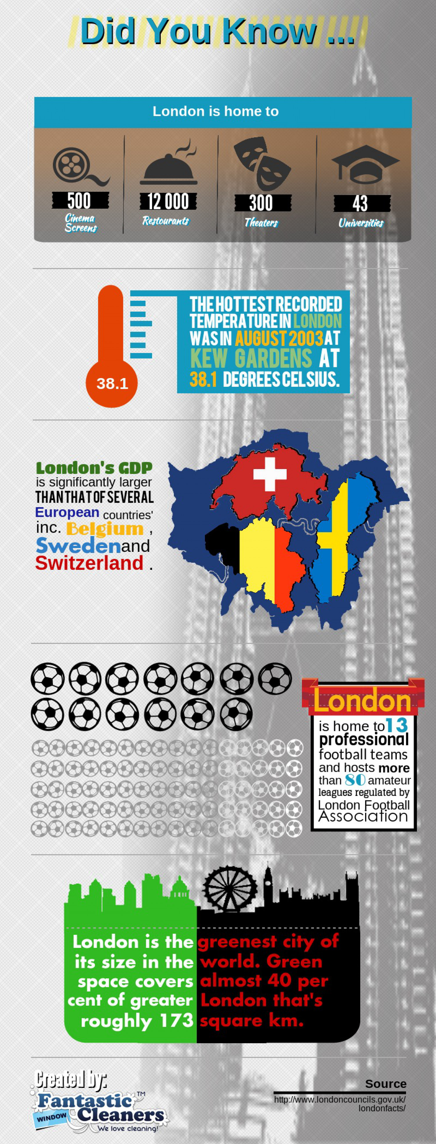 Facts About London Infographic