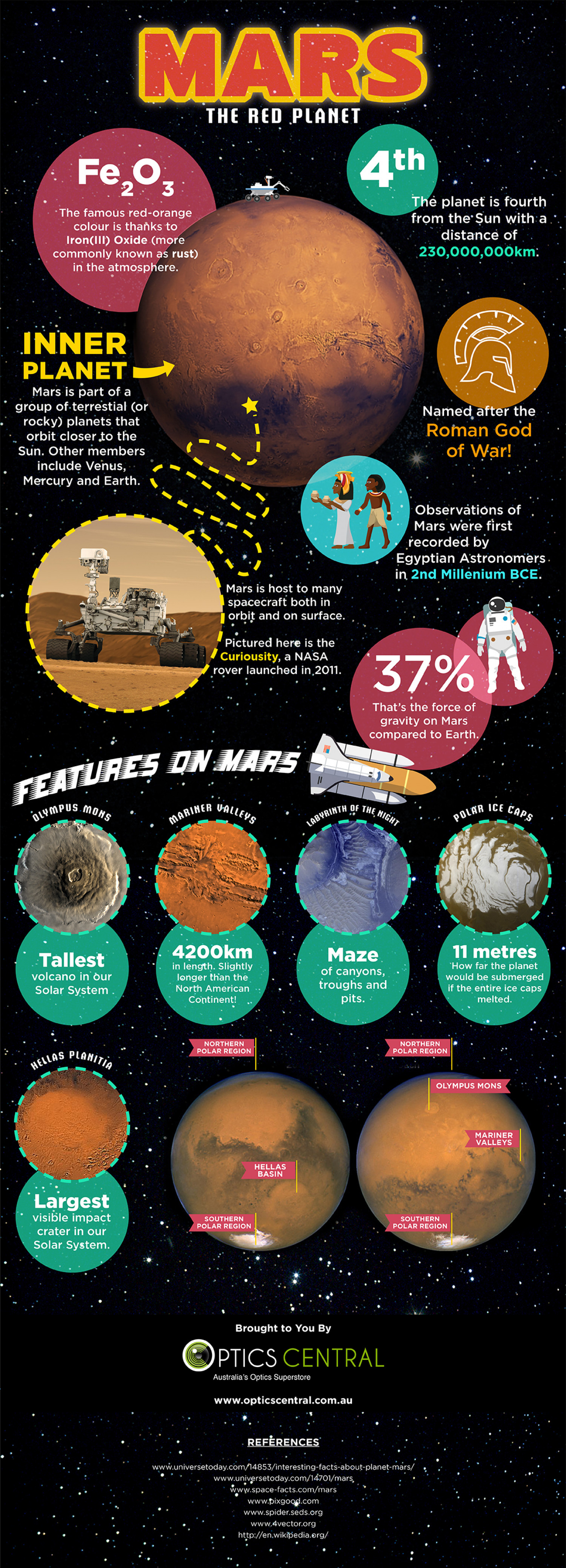 Facts About Mars Infographic