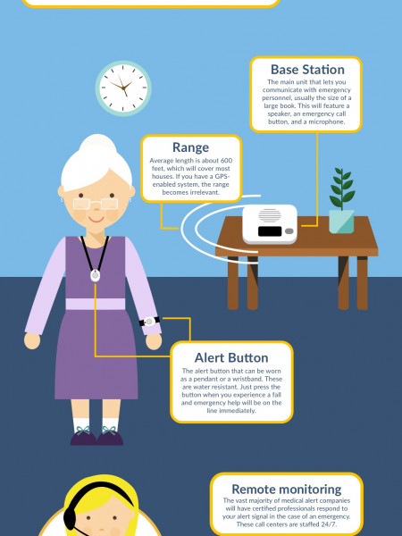 Facts About Medical Alert Systems  Infographic