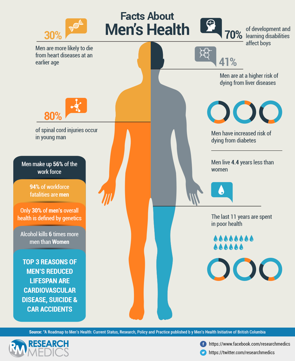 Facts About Men S Health Visual Ly