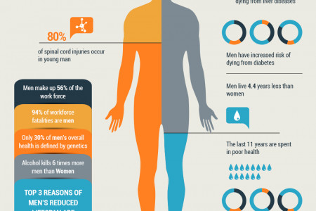 Facts About Men's Health Infographic
