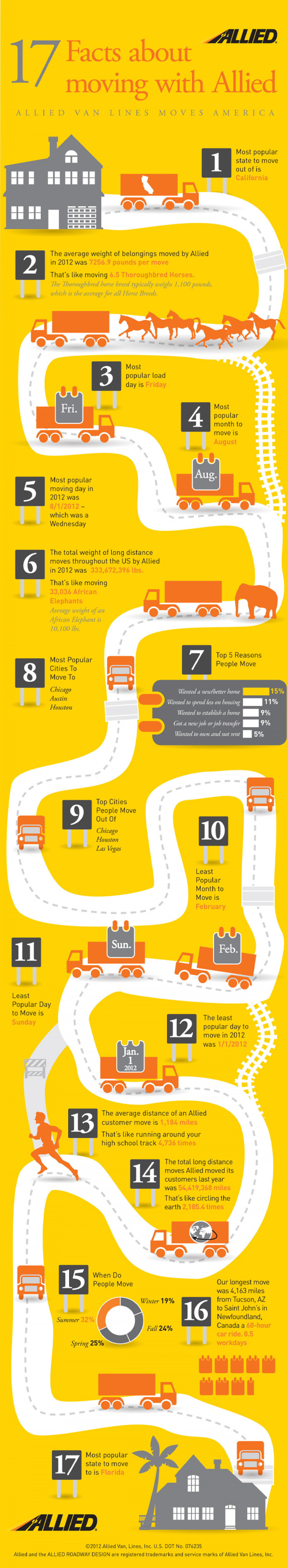 Facts About Moving Infographic