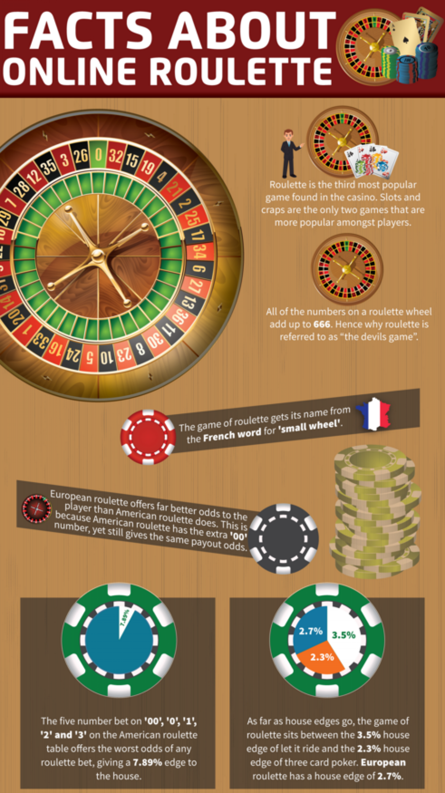 Facts About Online Roulette Infographic