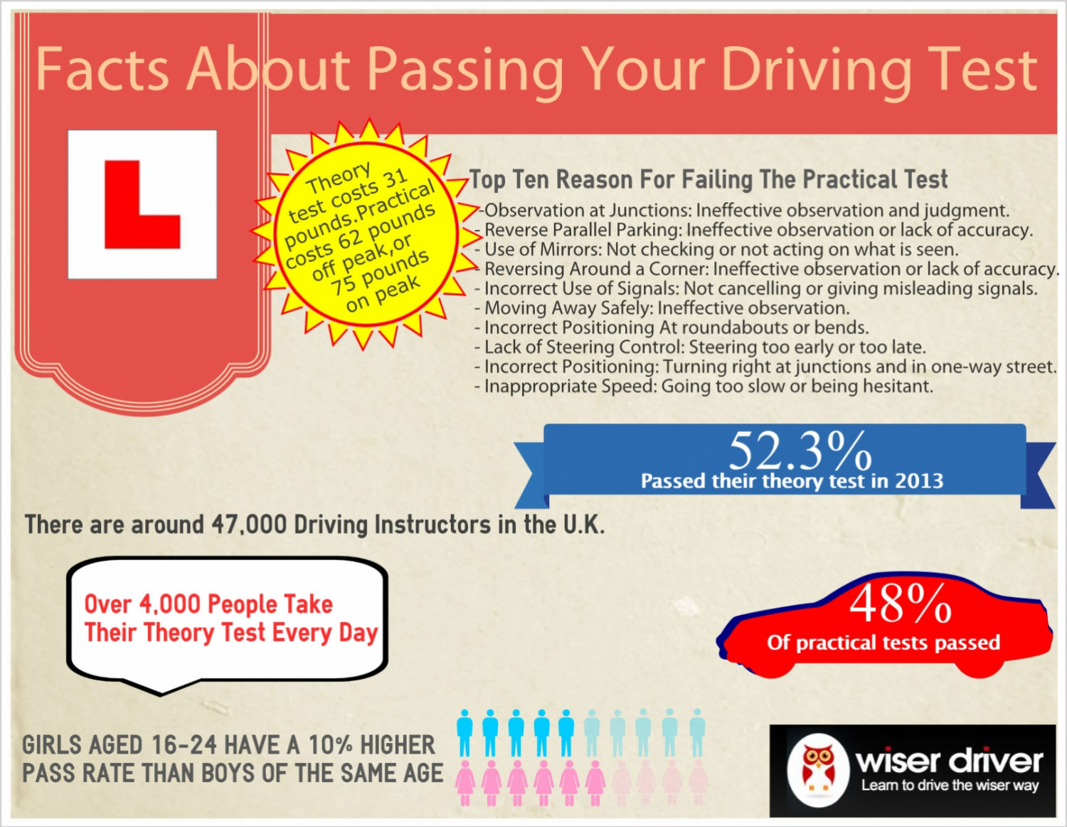 Facts about passing your driving test Infographic