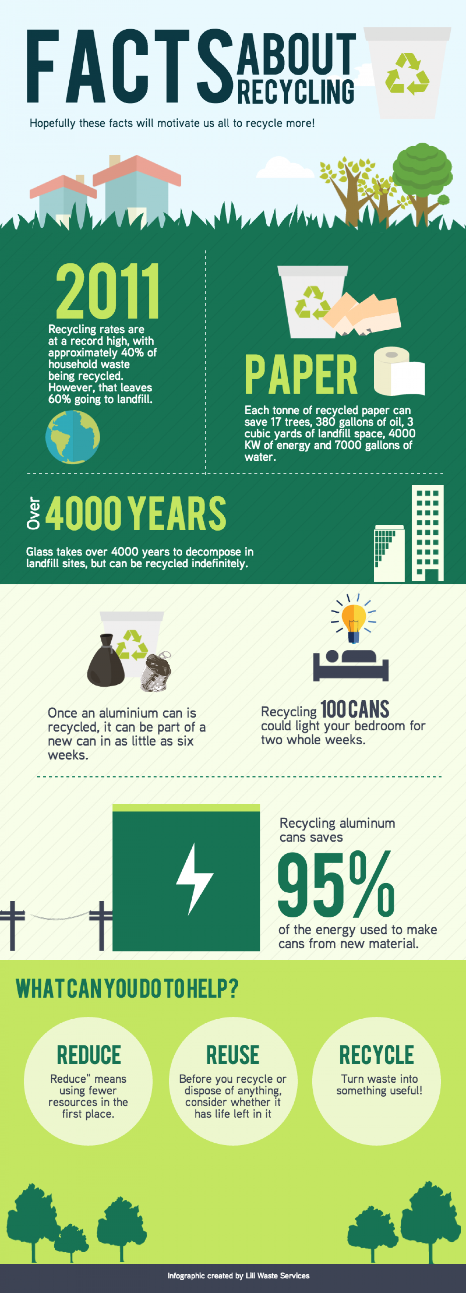 Facts About Recycling Infographic