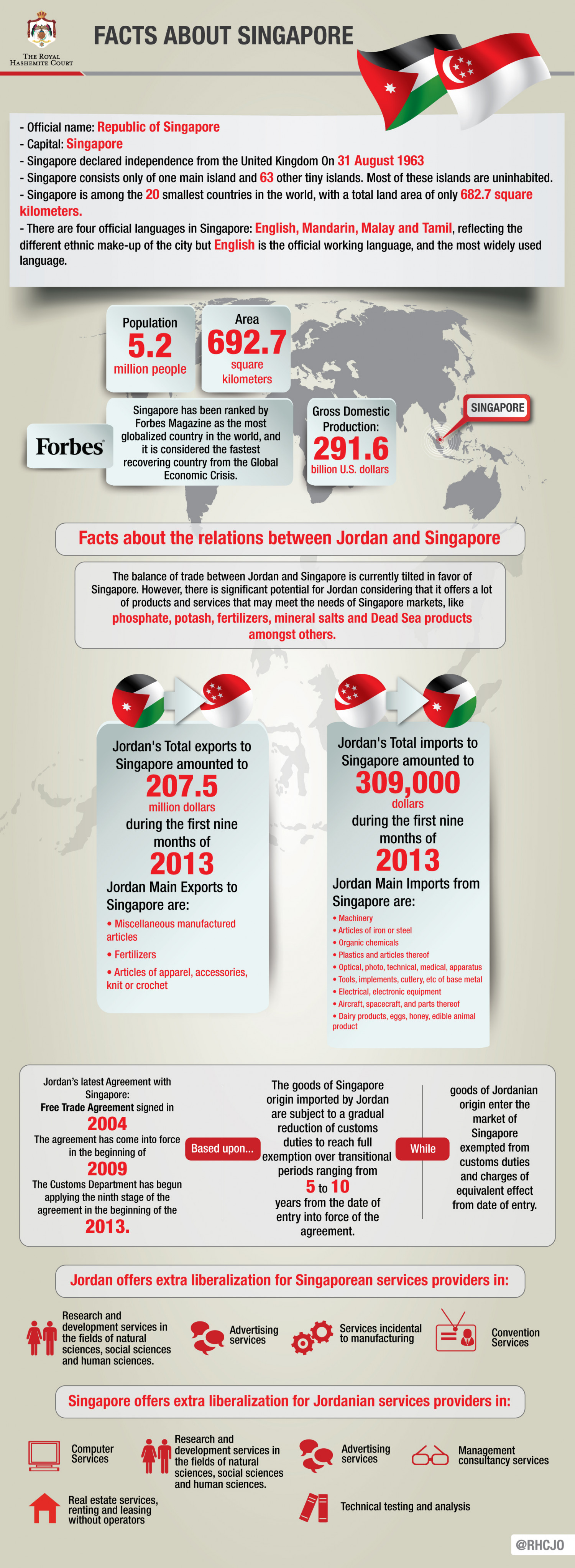Facts about Singapore Infographic