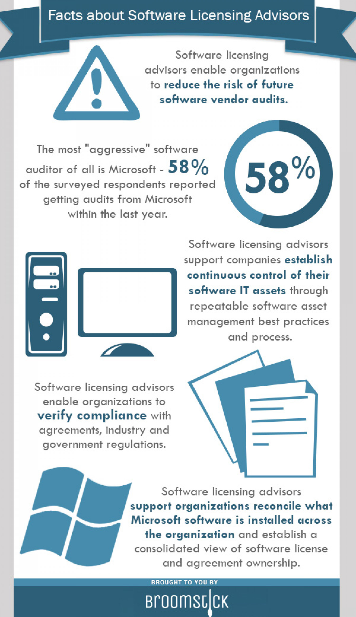 Facts about Software Licensing Advisors | Visual ly