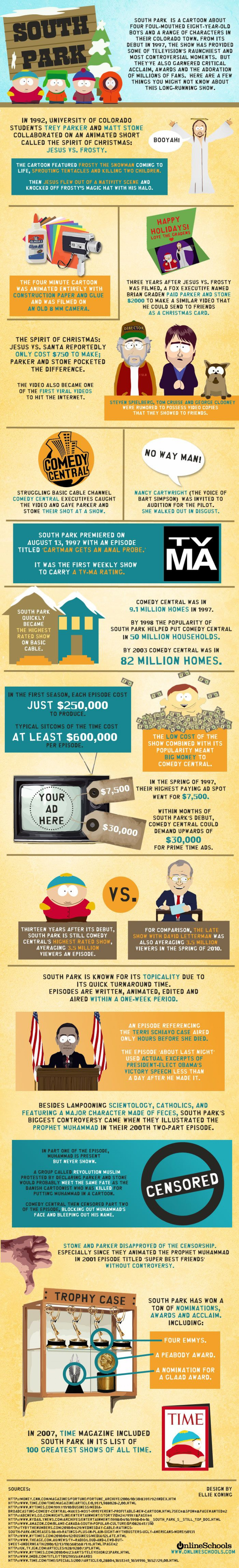 Facts About South Park  Infographic