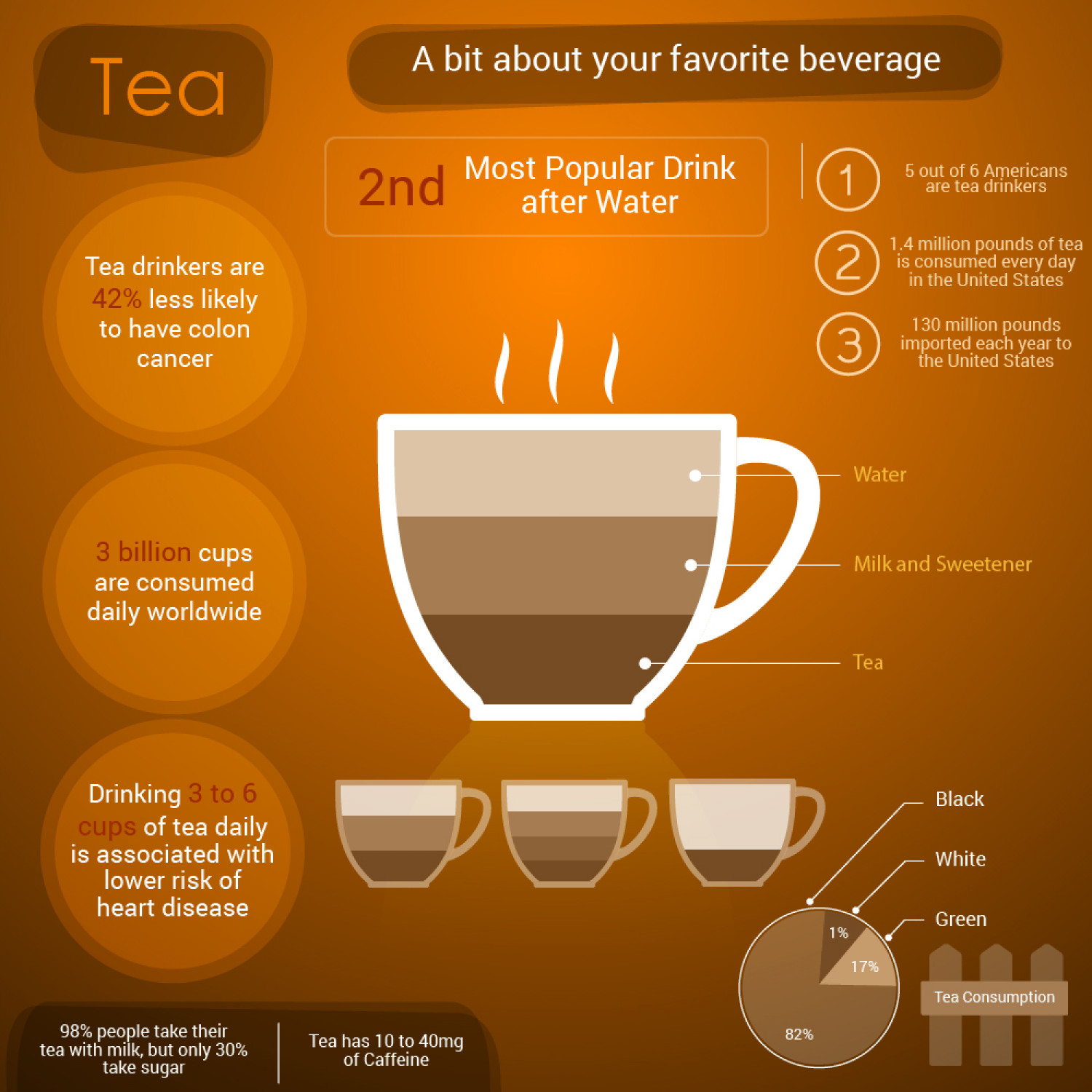 Facts about Tea Infographic