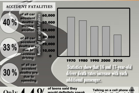Facts About Teen Driving Infographic