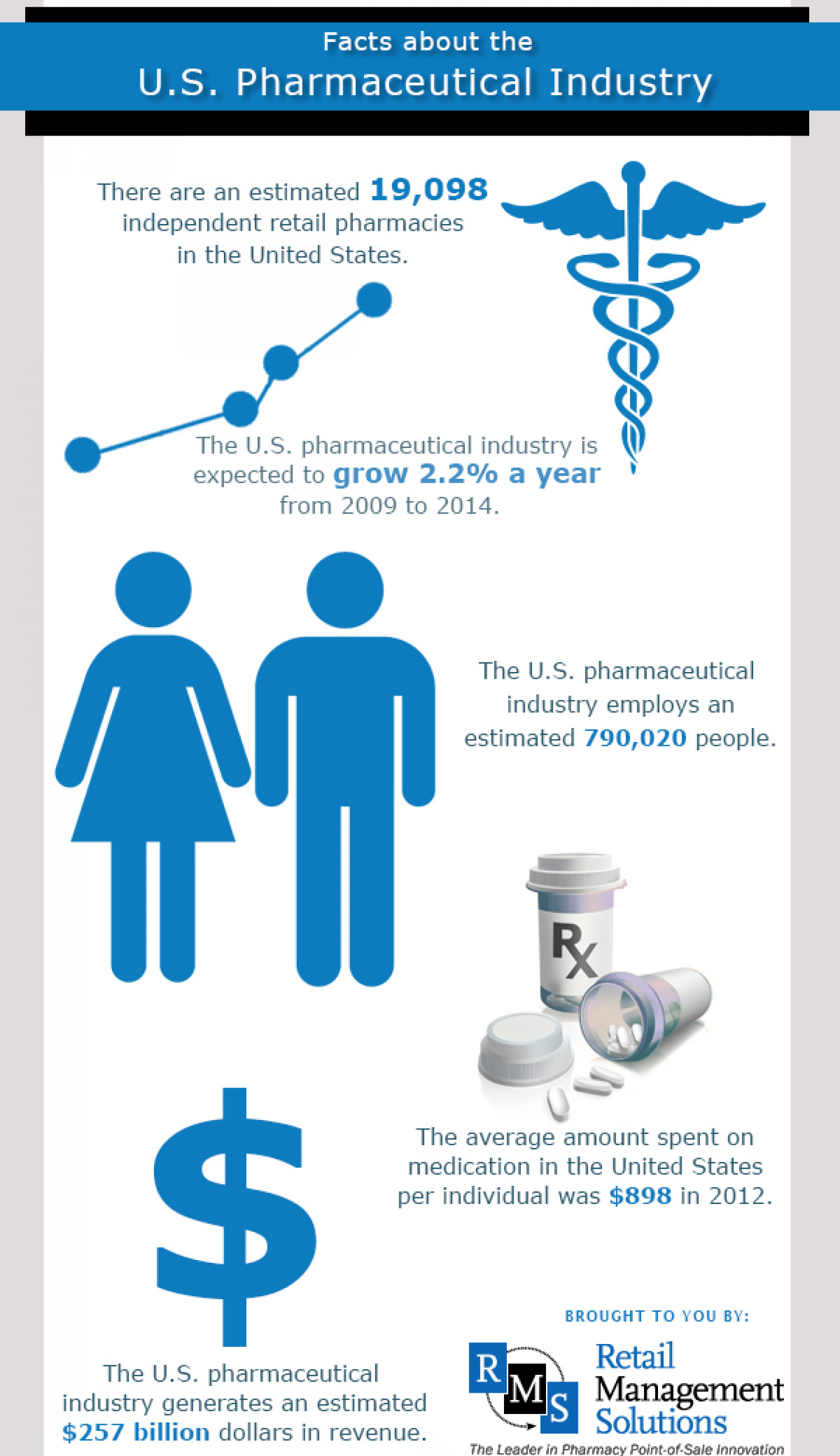 Facts about the U.S. Pharmaceutical Industry Infographic