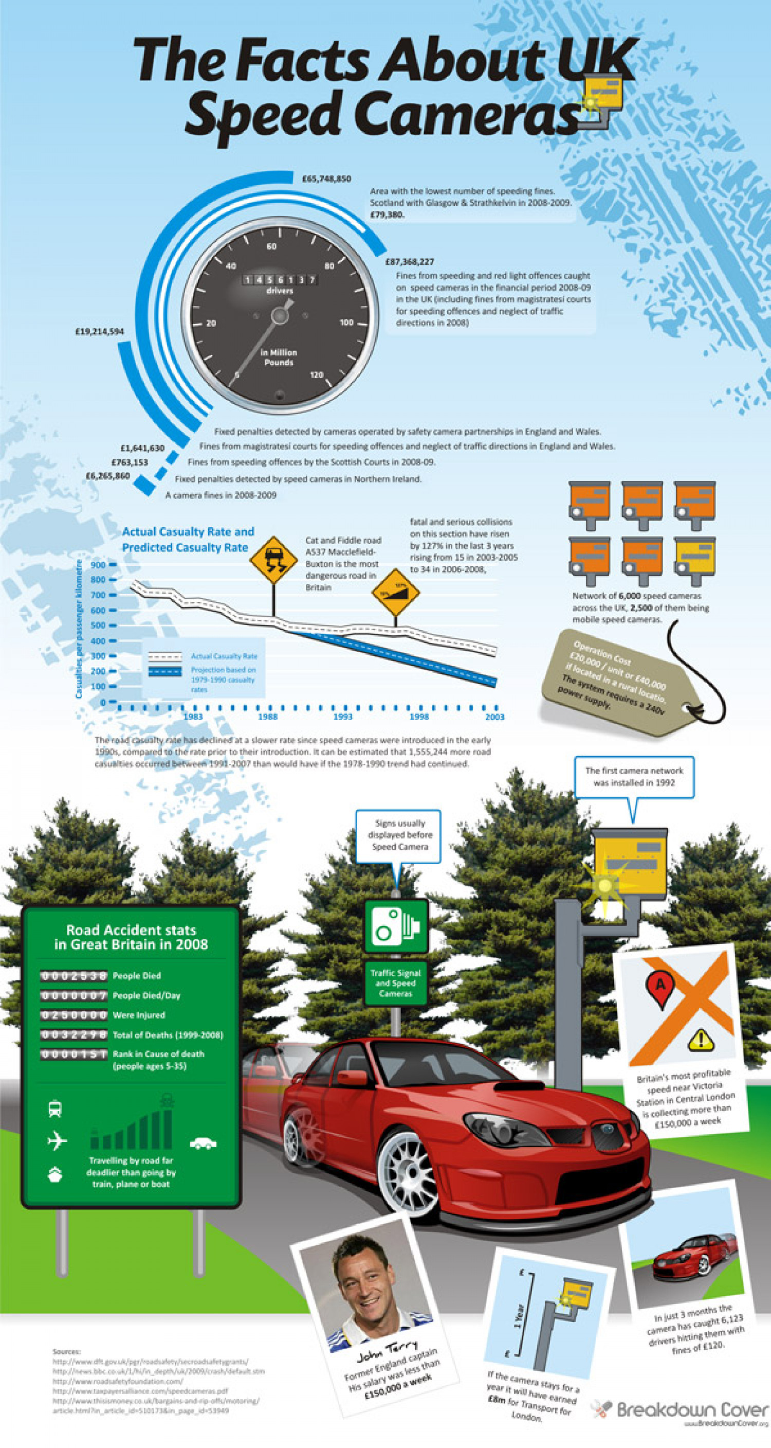 Facts About UK Speed Cameras  Infographic