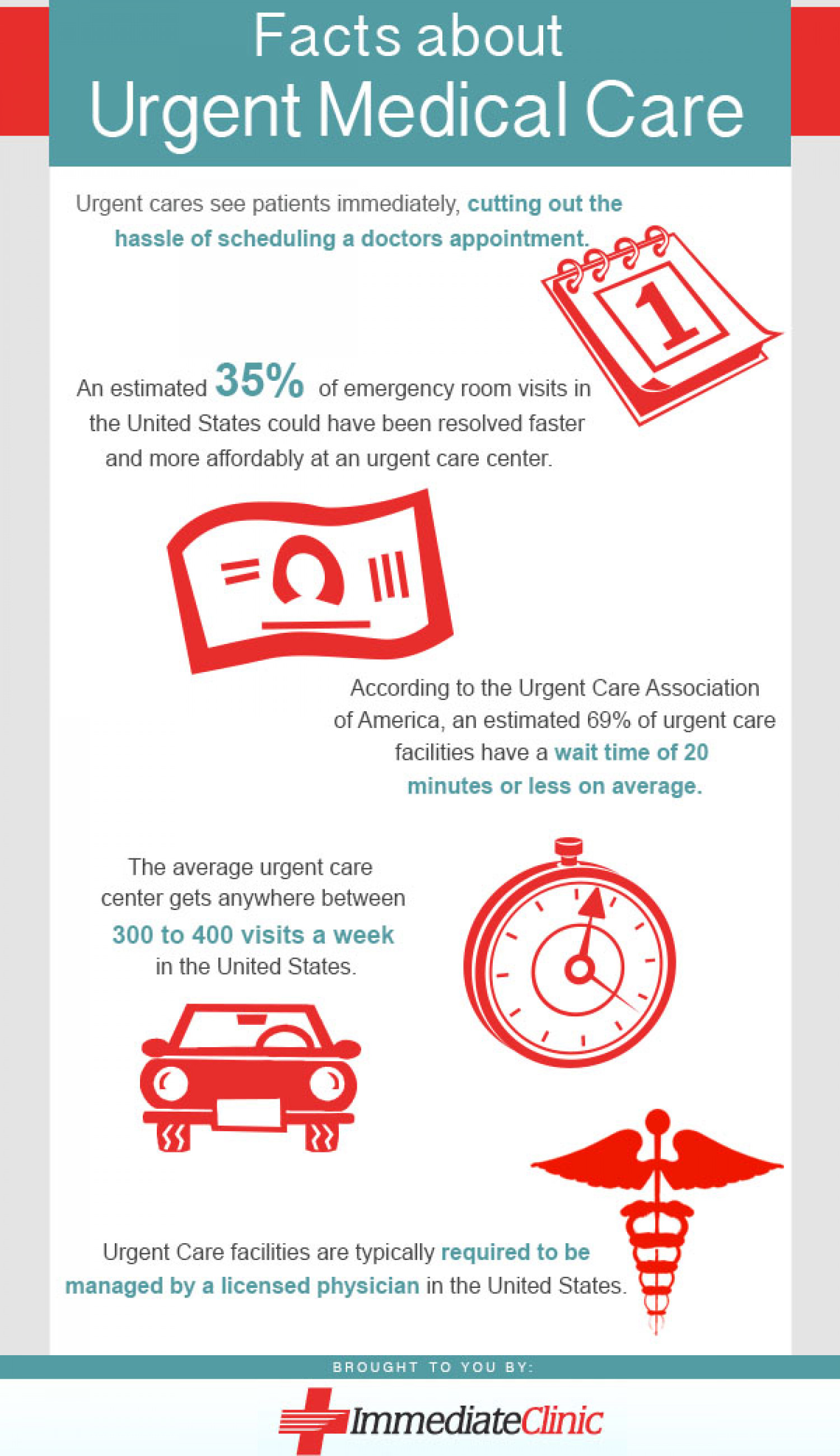 Facts About Urgent Medical Care Infographic