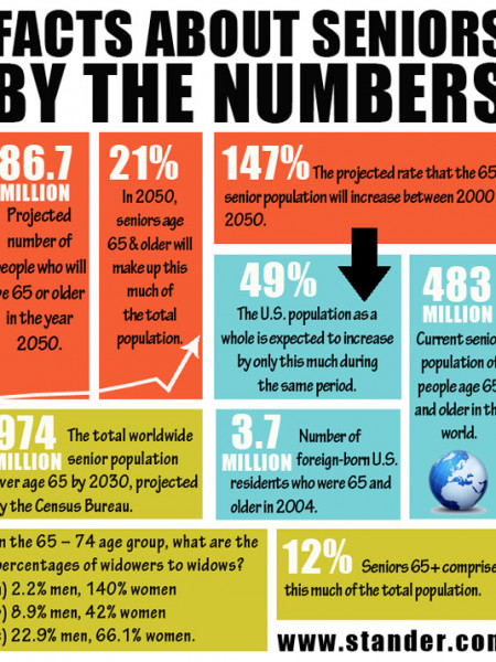 Facts about US seniors Infographic