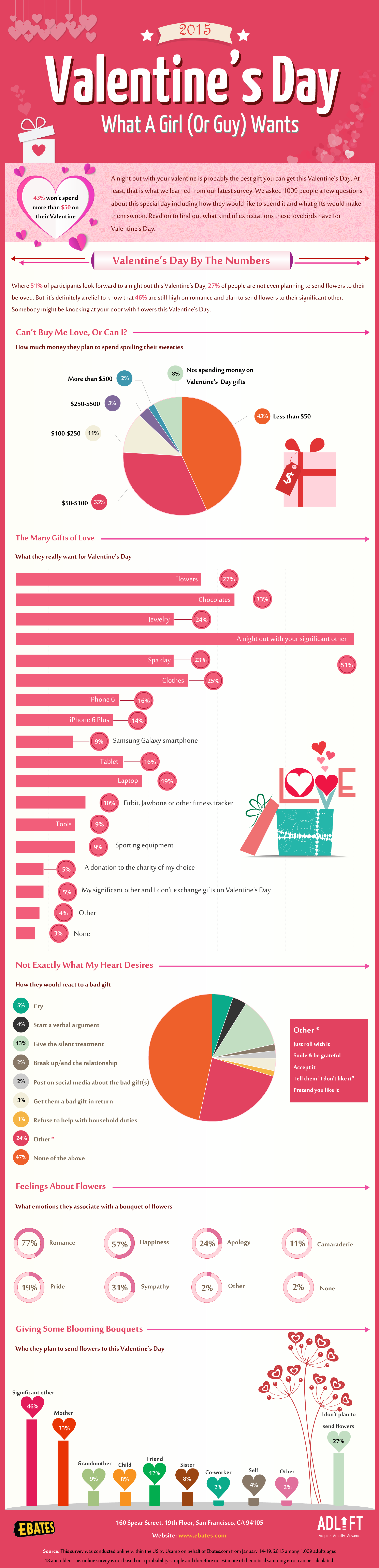 facts about valentines day ever wondered how men women spent the love fest visually valentines