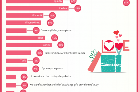 Facts About Valentine's Day - Ever Wondered How Men & Women Spent the Love Fest Infographic