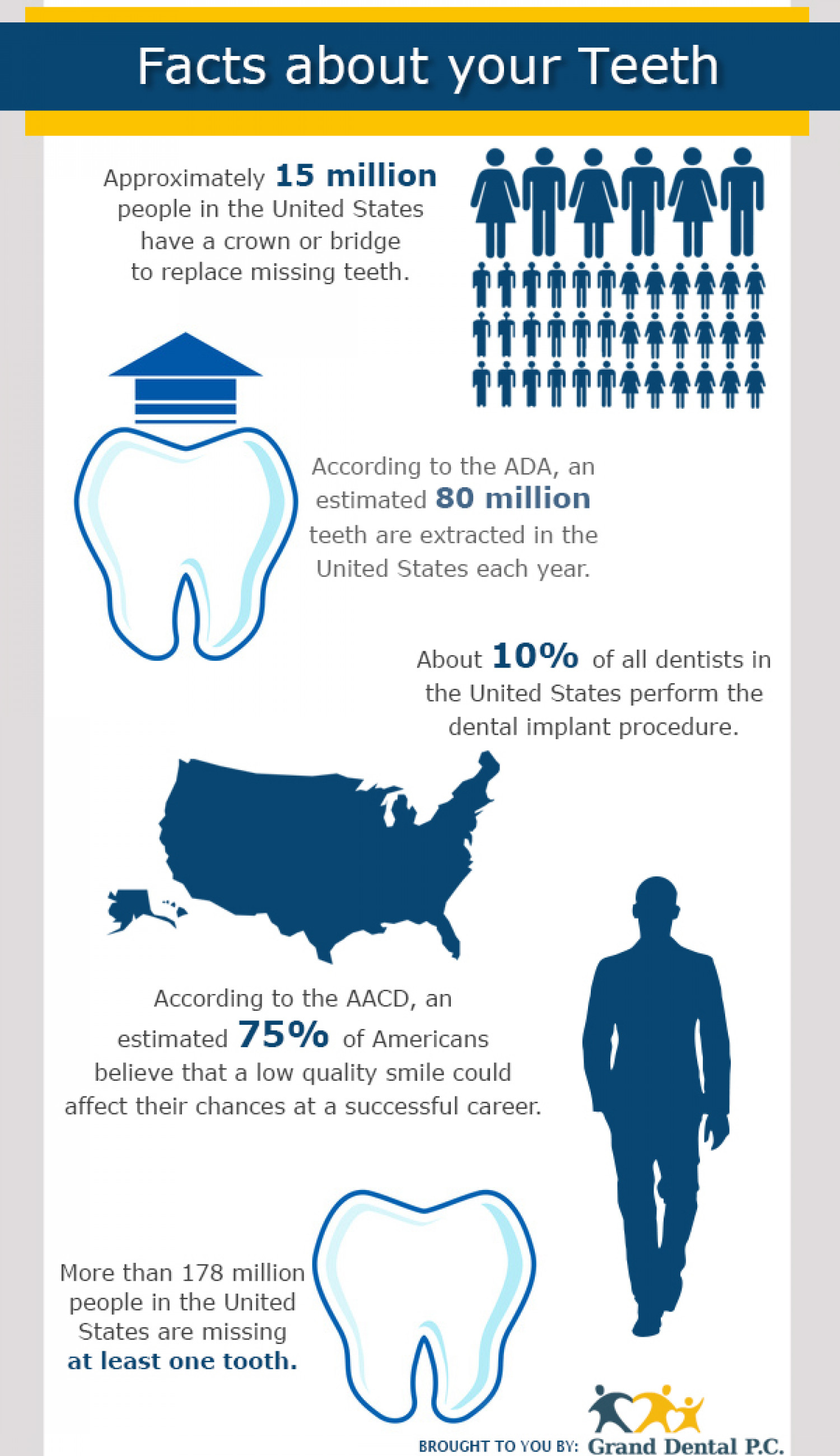 Facts About Your Teeth Visual Ly