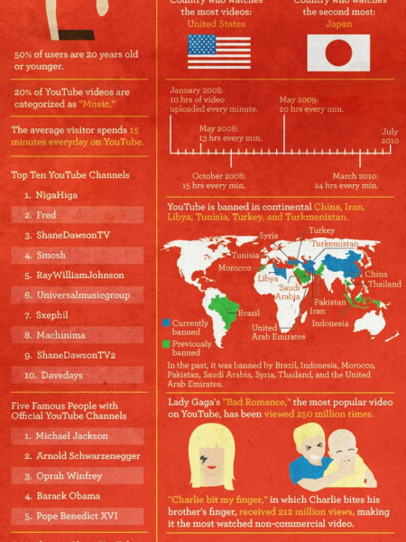 Facts About Youtube  Infographic