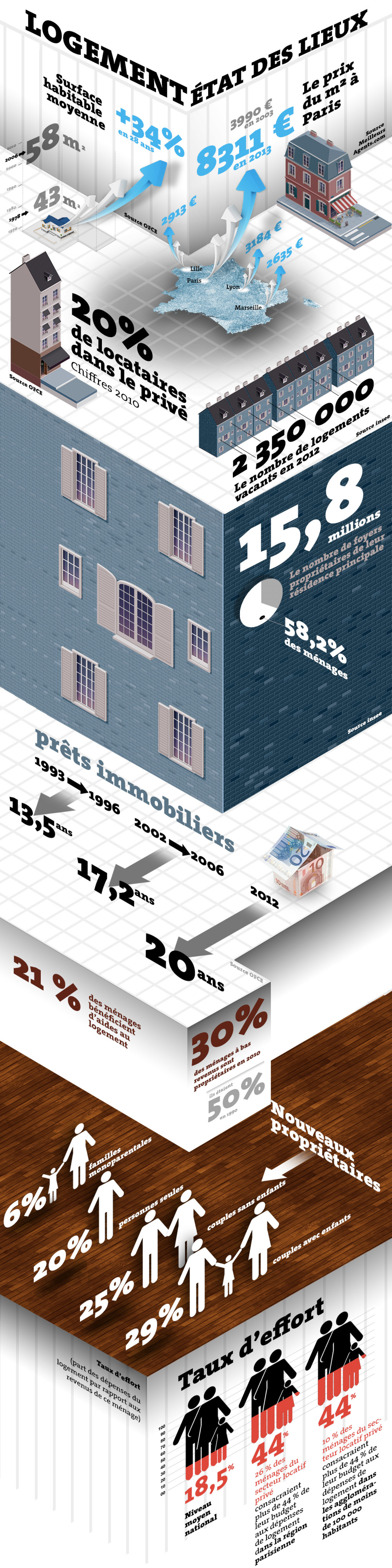 Facts and figure about real estate in France Infographic