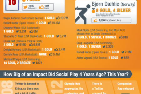 Facts and Figures Behind Social Media and the Olympics Infographic