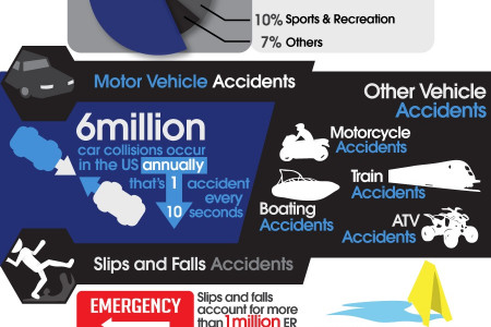 Facts and Figures on Common Personal Injuries Infographic