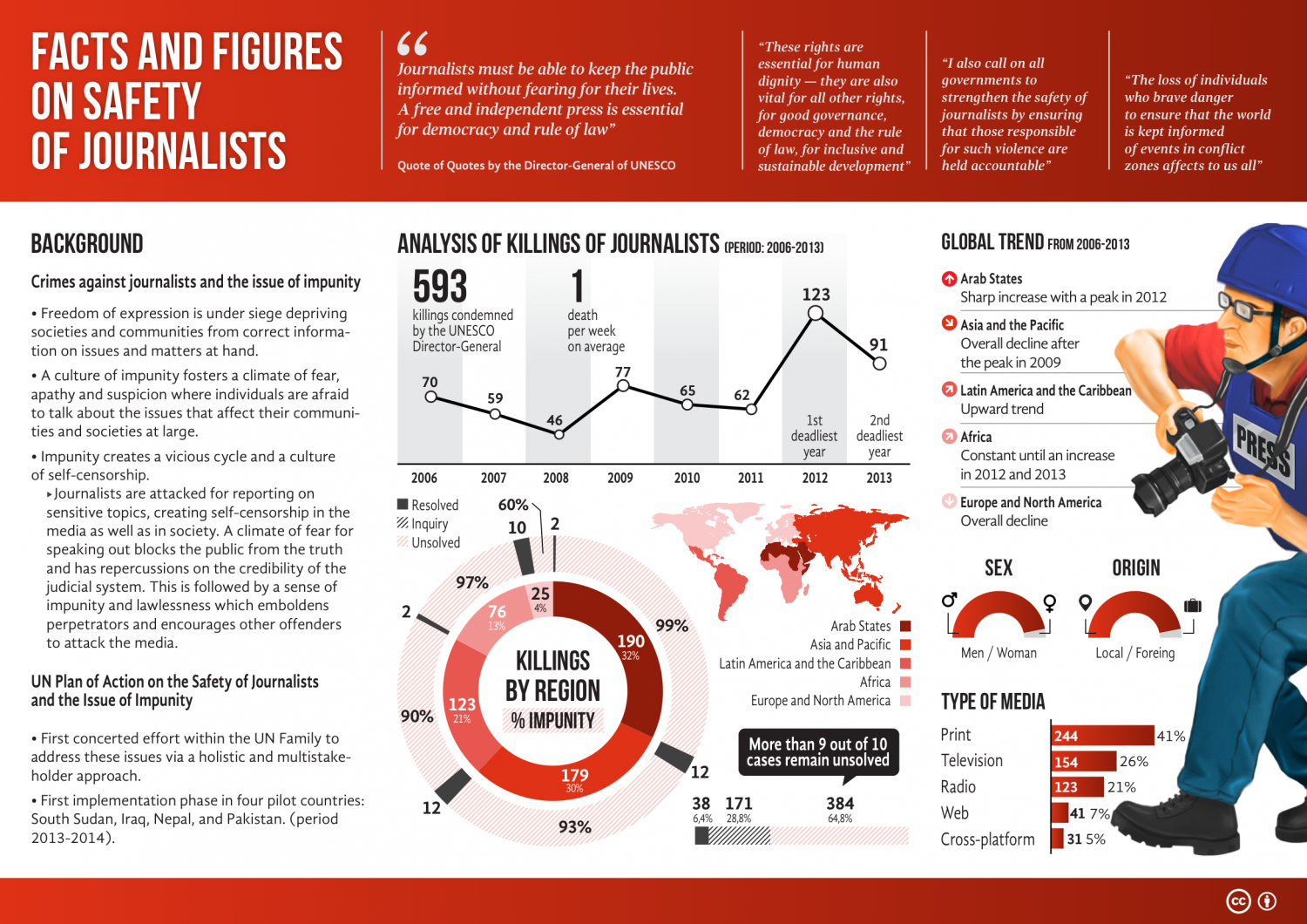 Facts and Figures on Safety of Journalists Infographic