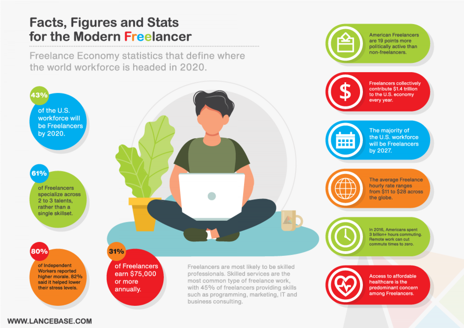 Facts, Figures and Stats for the Modern Freelancer Infographic