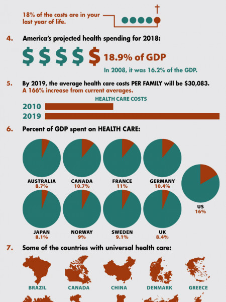 Facts of Health Care Infographic