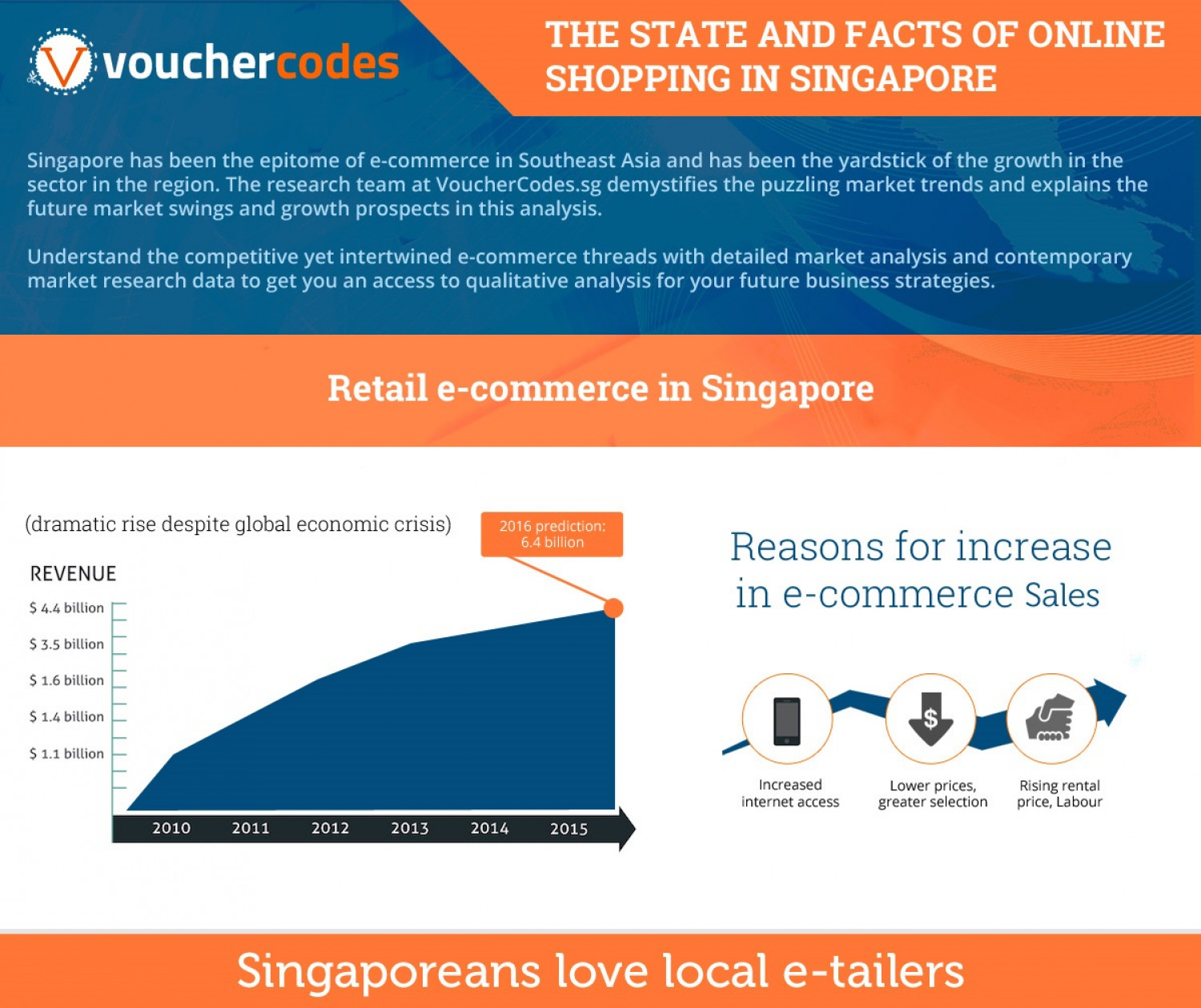 Facts of Online Shopping in Singapore Infographic
