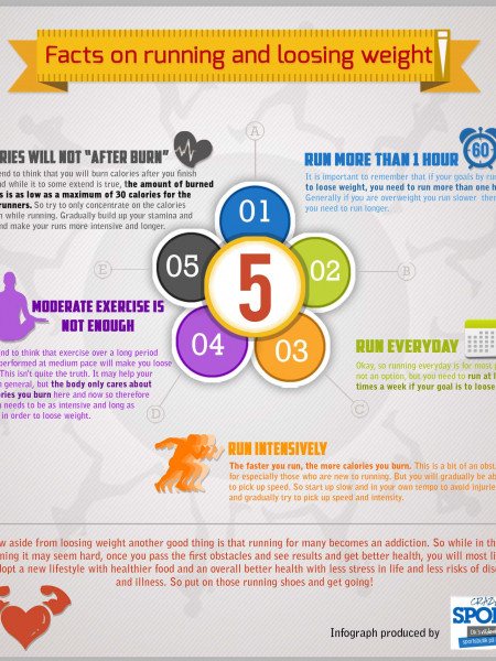 Facts on running and loosing weight Infographic