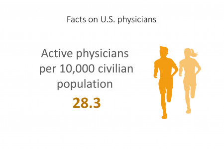 Facts on U.S. physicians Active physicians per 10,000 civilian population 28.3 Infographic