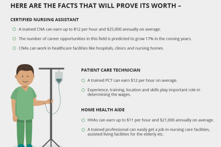 Facts That Prove The Worth Of A Patient Care Technician Combo Program Infographic