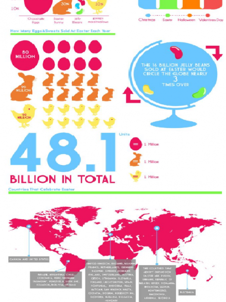 Facts To Know About Easter Infographic
